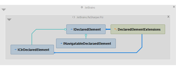 resharper    project level features  architecture view  assembly    type dependency diagram