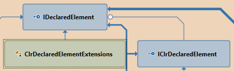 Type Dependency Diagram in ReSharper 9