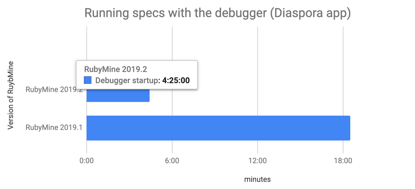 Debugger speed comparison v2019.1 v2019.2