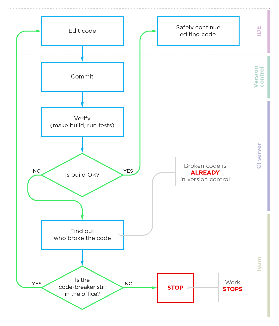 Delayed commits features teamcity standard scenario pooptronica
