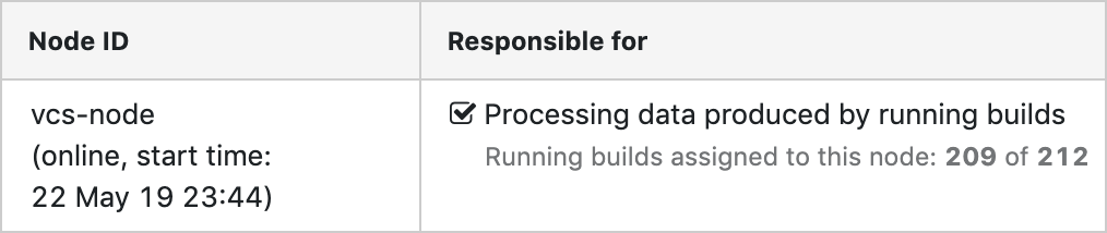 Processing build lifecycle