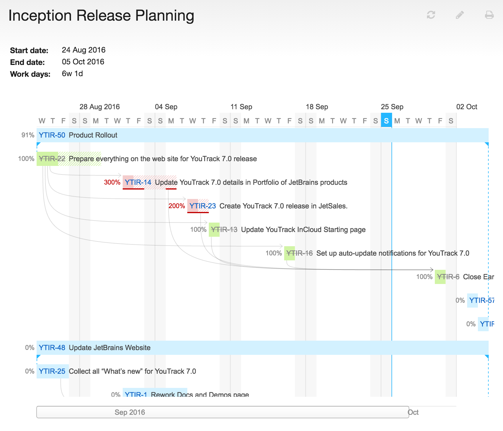 Project Planning With Estimates Gantt Charts Features Youtrack